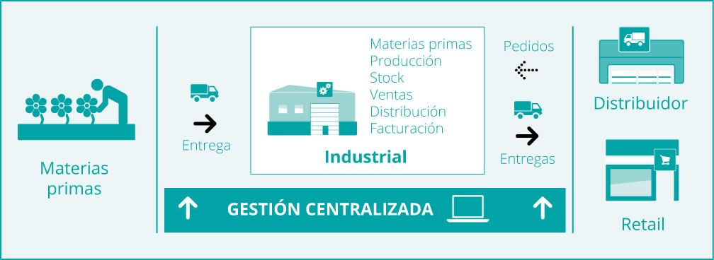 industrial-infograma