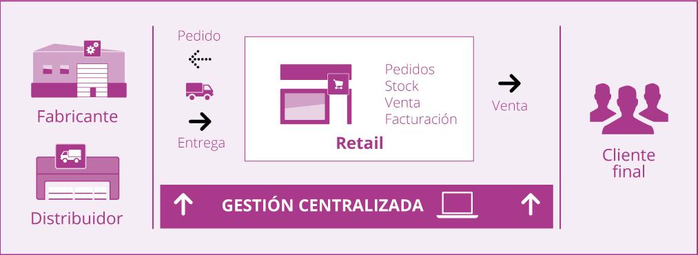 retail-infograma
