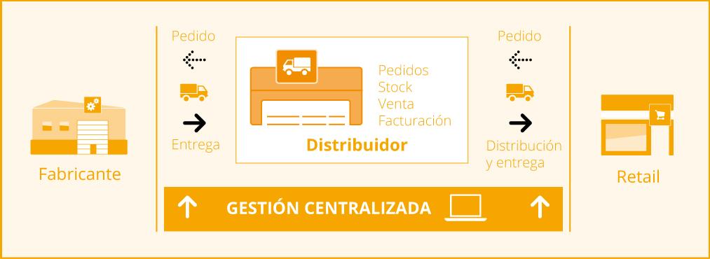 distribucion-infograma
